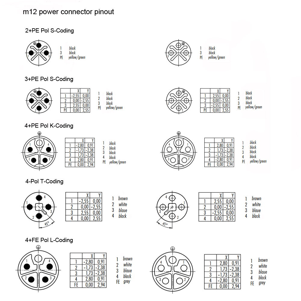 m12 connector coding pinout wiring color code and categories introduction